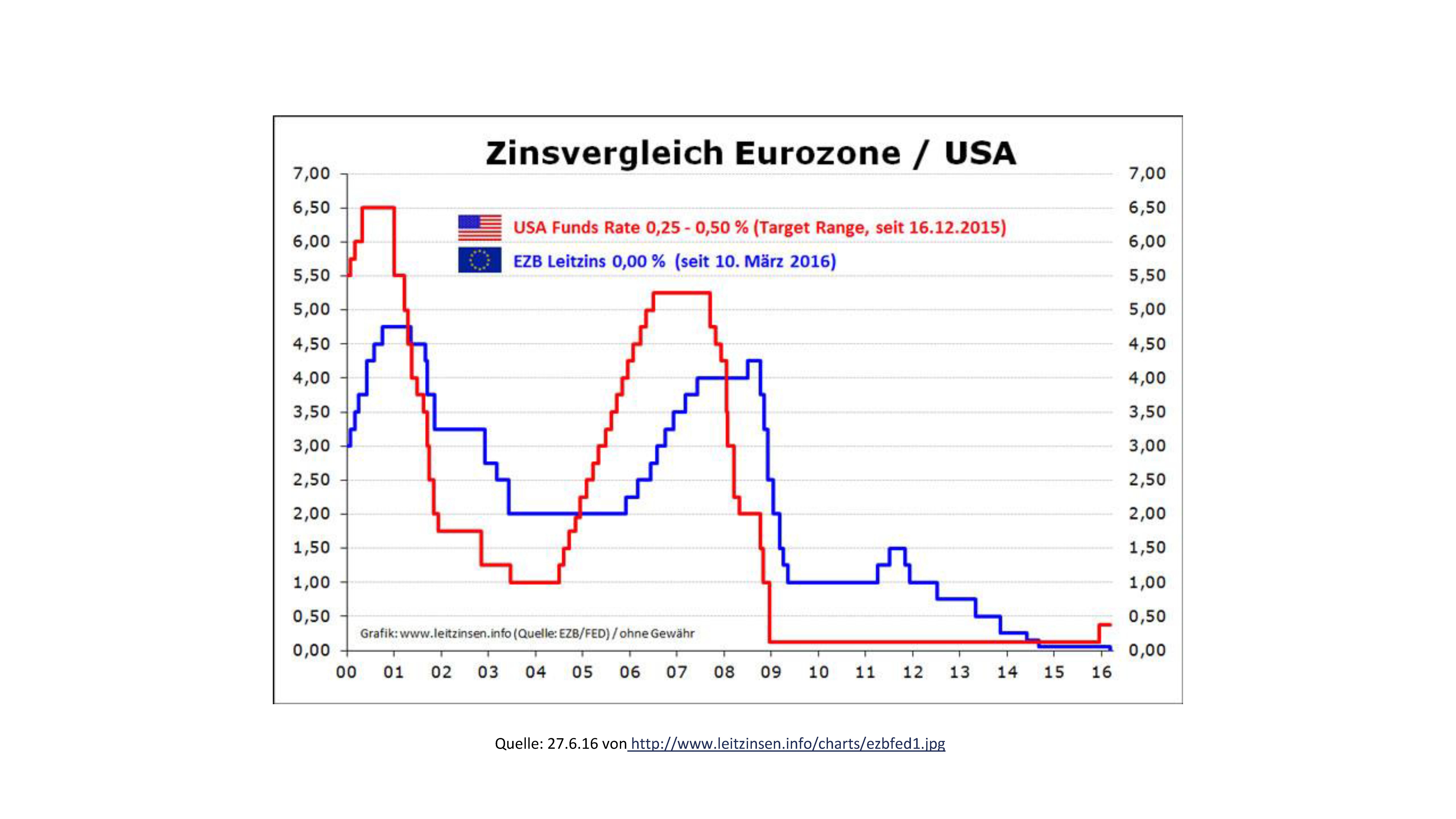 Leitzinsen der US-amerikanischen FED und der europäischen EZB