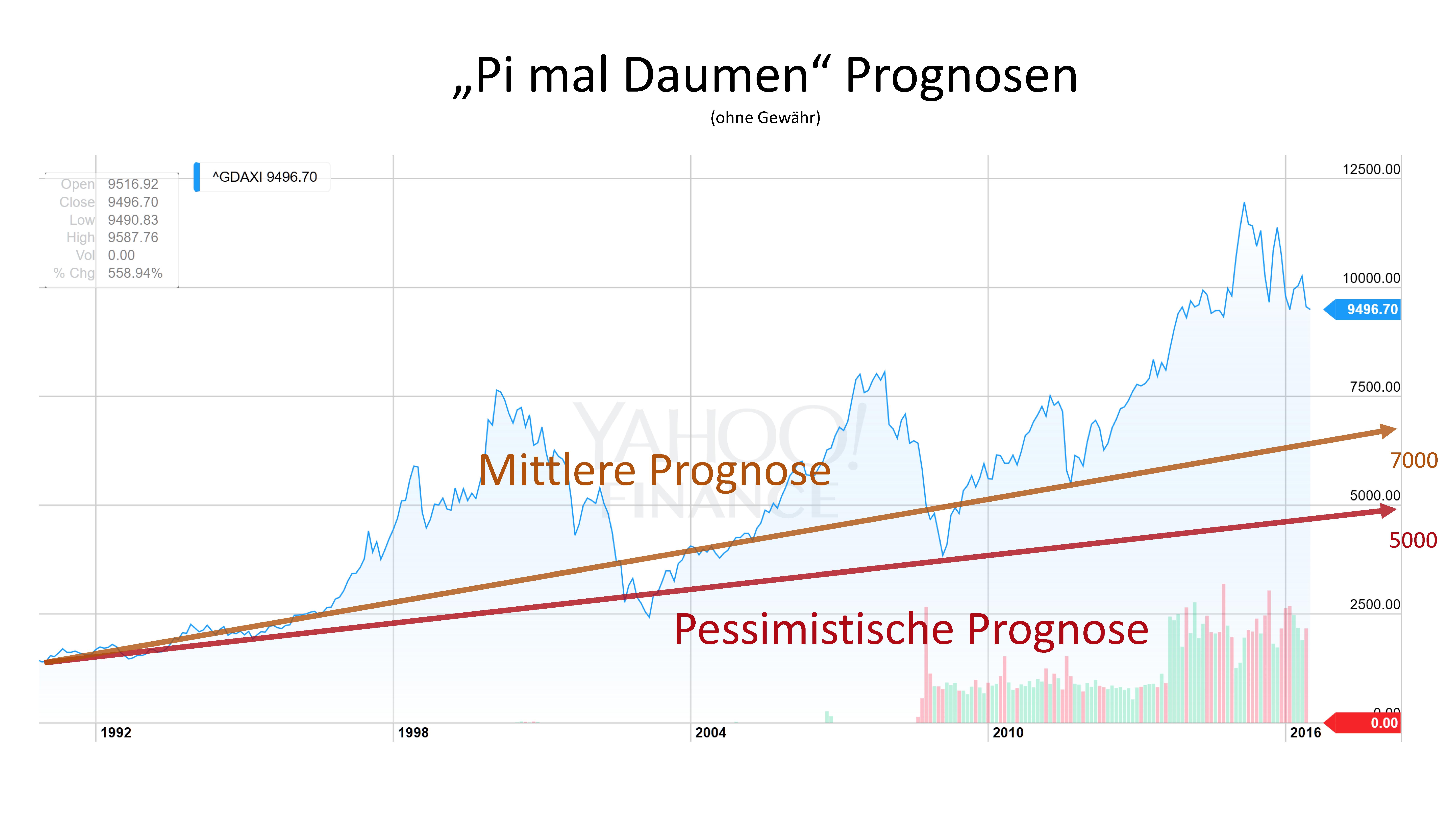 Zwei pessimistischere Prognosen